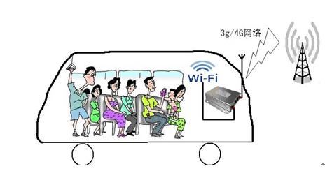 公交车载3G/4G监控数据传输和WIFI网络覆盖