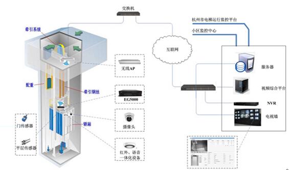 电梯运行安全监控系统方案(EG3218语音版)