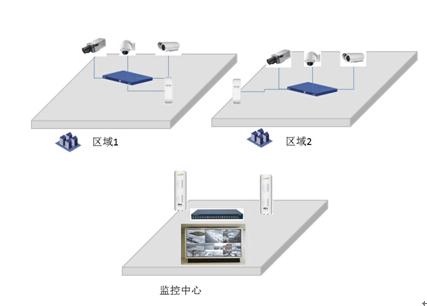 小区(园区、厂区)视频监控无线传输方案