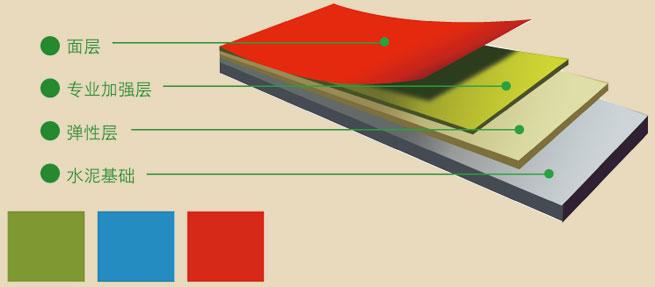 专业承接塑胶跑道工程 透气型塑胶跑道包工包料 塑胶跑道施工报