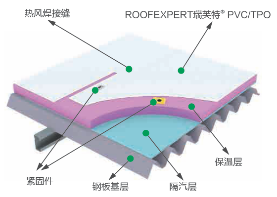 瑞芙特单层柔性屋面系统PVC/TPO